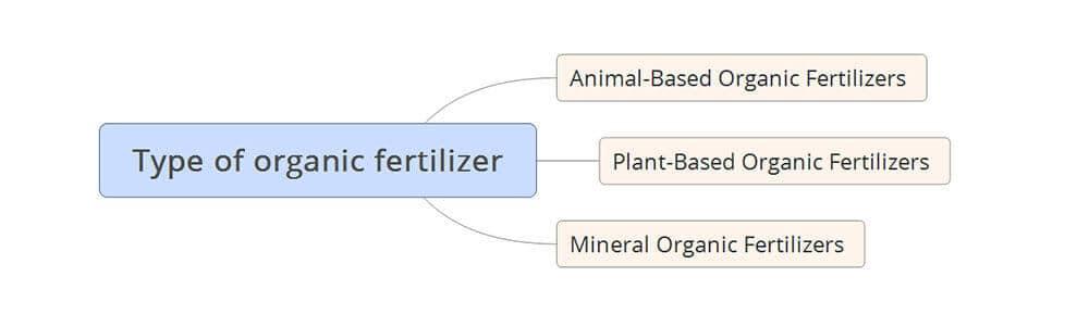 Type of organic fertilizer