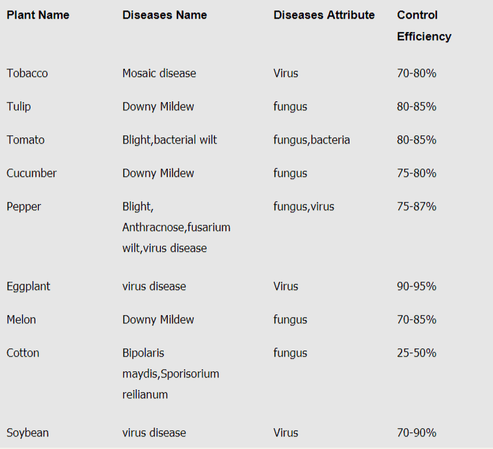 chitosan oligosaccharide control plant diseases