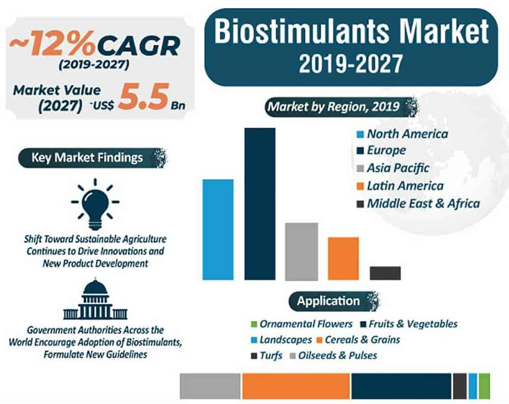 biostimulants-companies