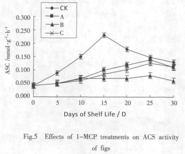 1-MCP on Figs ACS Activity