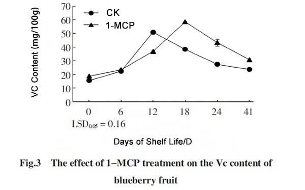1-MCP on blueberry VC content