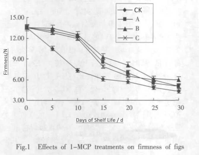 1-MCP on figs fruit firmness