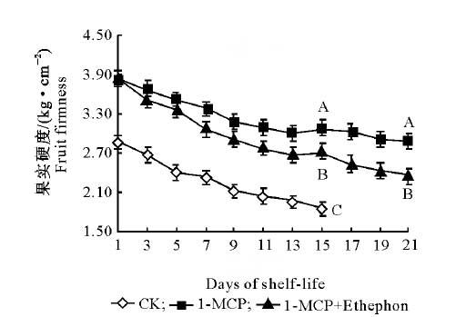 1-MCP for kiwifruits hardness
