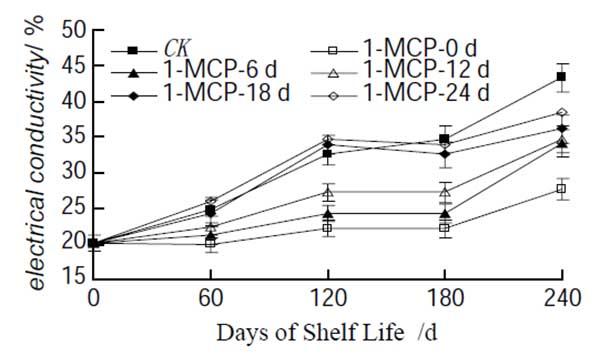 1-MCP on apple electrical conductivity