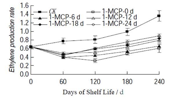 1-MCP on apple Ethylene production rate